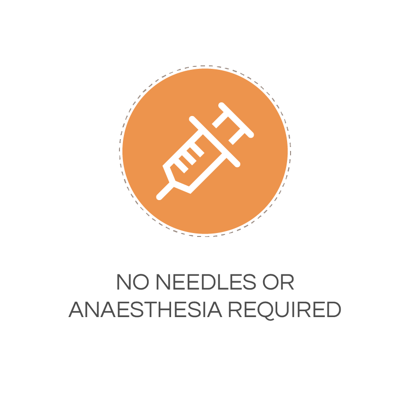no needles or anaesthesia required