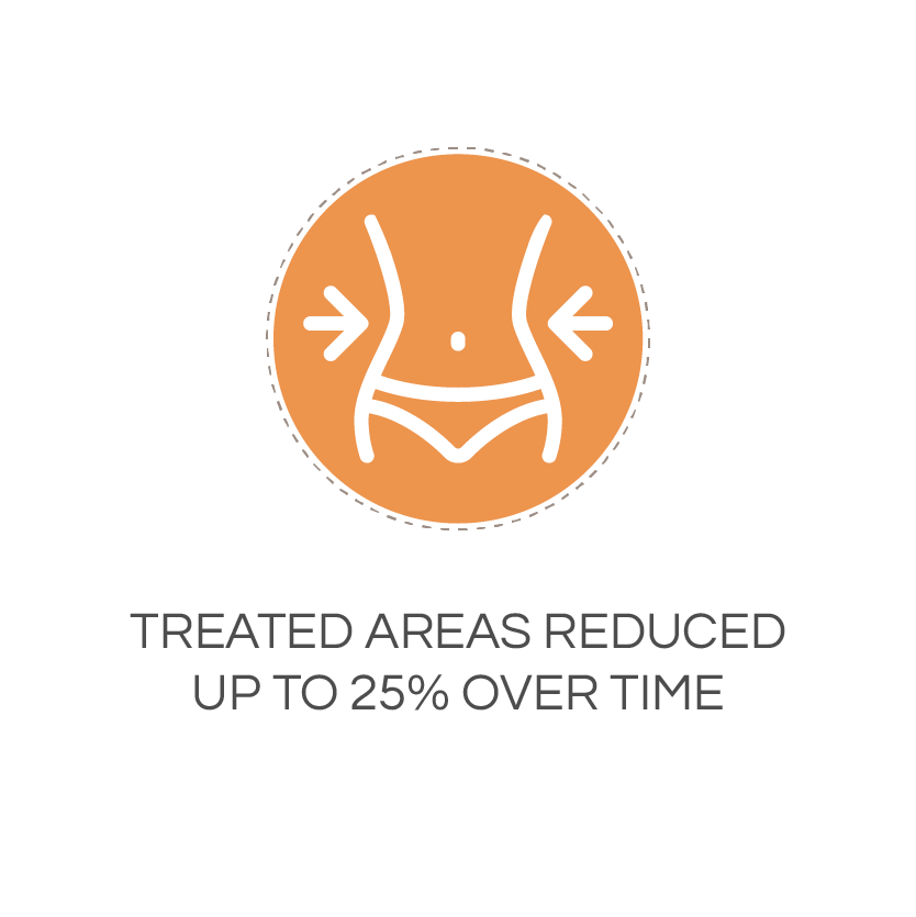 treated areas reduced up to 25% over time