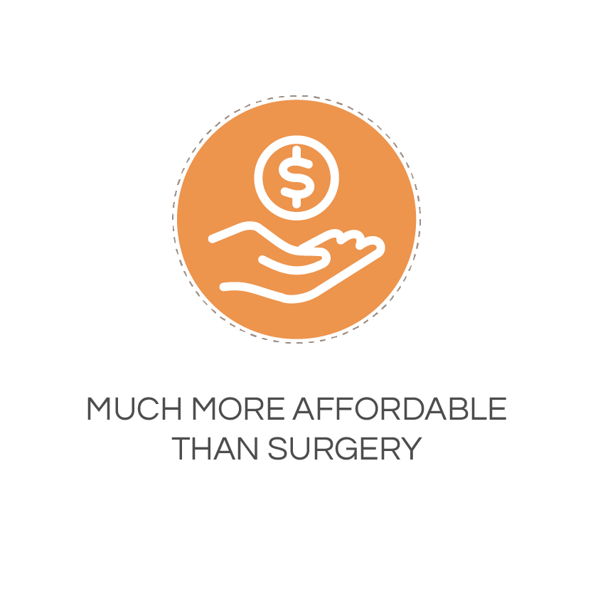 much more affordable than surgery