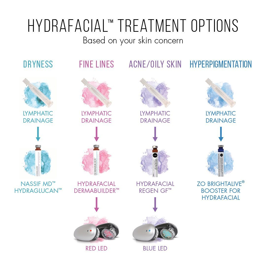 HydraFacial Treatment Options - Based on your skin concern